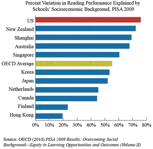 Variation-by-school-PISA-2009-Reading-Chart